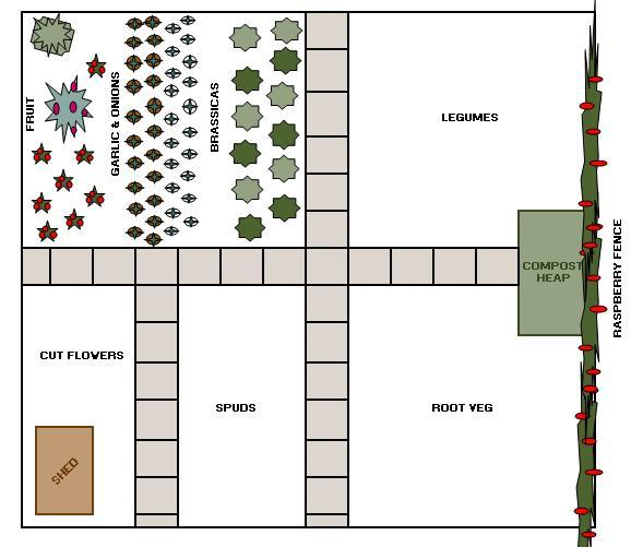 Allotment Plan